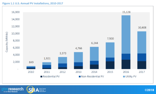 Trending in solar development Community-scale solar market is the next frontier